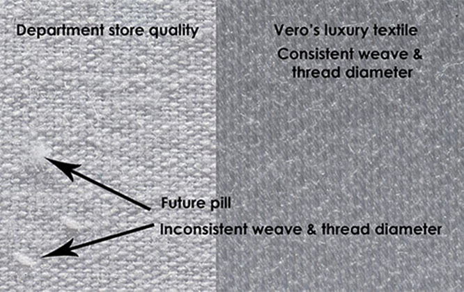 Low quality bed sheet vs high quality luxury linens